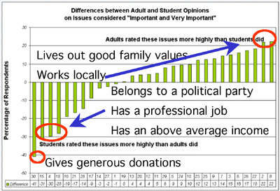 Differences between Adult and Student Opinions on issues considered Important and Very Important